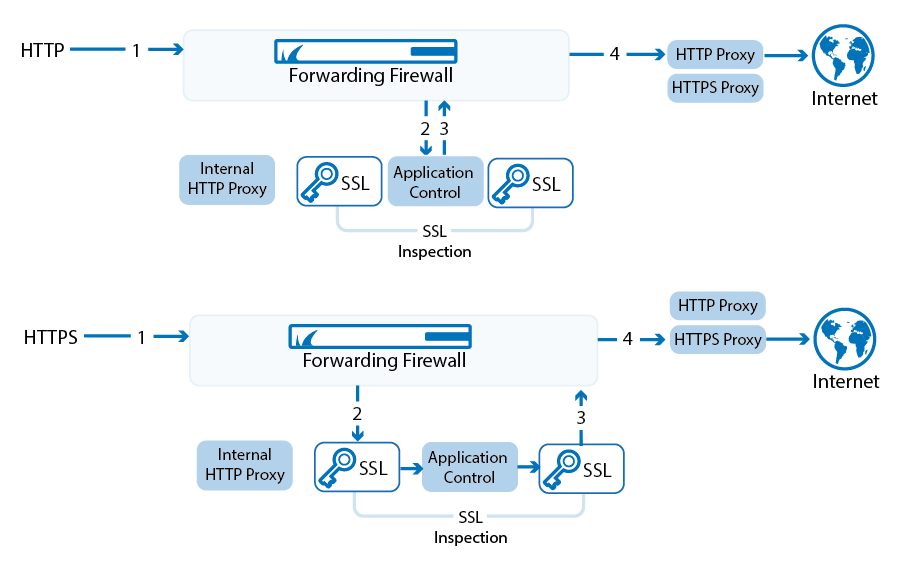 Using Application Control Features with HTTP(S) Proxies