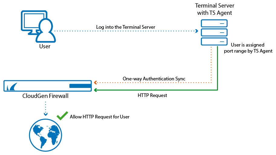How to Configure TS Agent Authentication | Barracuda Campus