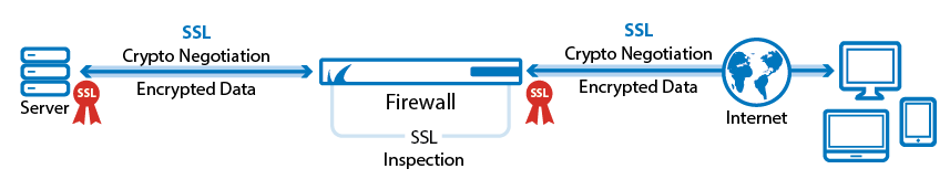 SSL Inspection in the Firewall | Barracuda Campus