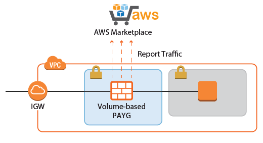 aws_report_traffic.png
