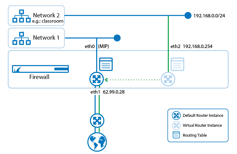 How to Redirect Traffic between Multiple Virtual Router