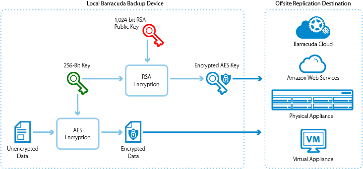 EncryptionProcess.png