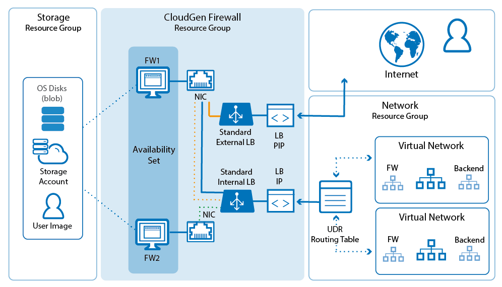 Implementation Guide - CloudGen Firewall in Azure
