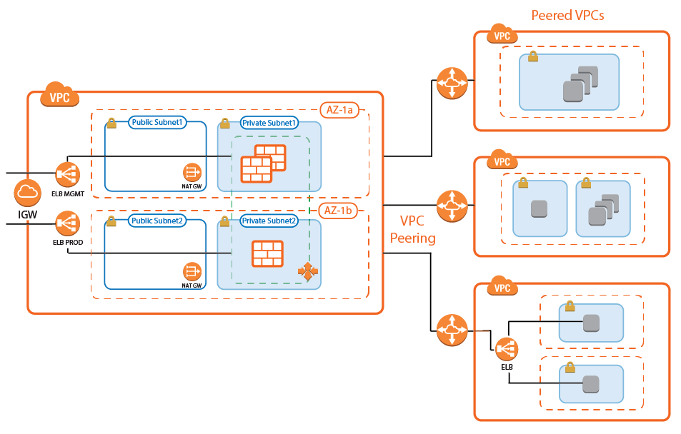 aws_autoscale_cluster_peering-01.png