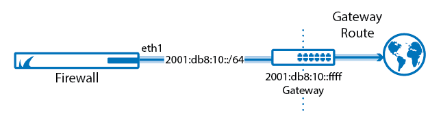 Routing_Basic_gateway_route_ipv6-01.png
