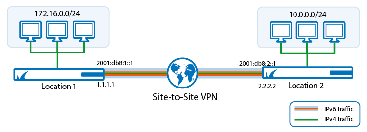 s_to_s_IPv6_IPv4_VPN.png