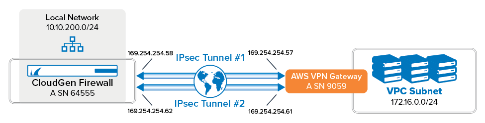 amazon vpn gw - Which Two Are Required To Create An Ipsec Vpn Connection