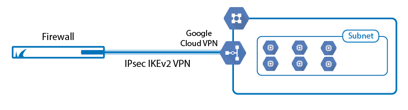 google_cloud_vpn.png