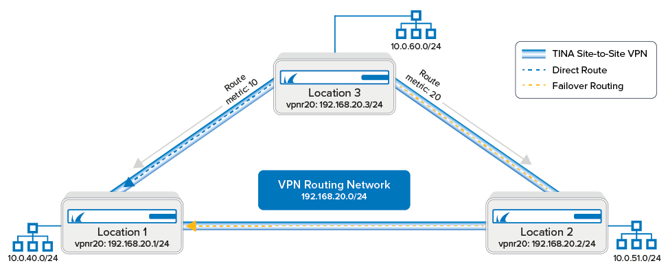 vpn_routing_01.png