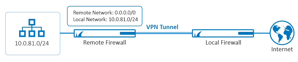 How to Set Up a Default Route Through a Site-to-Site VPN