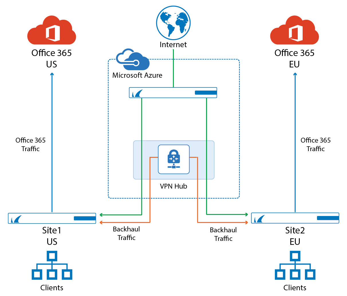 How to Configure Automatic Connectivity to Azure Virtual WAN with