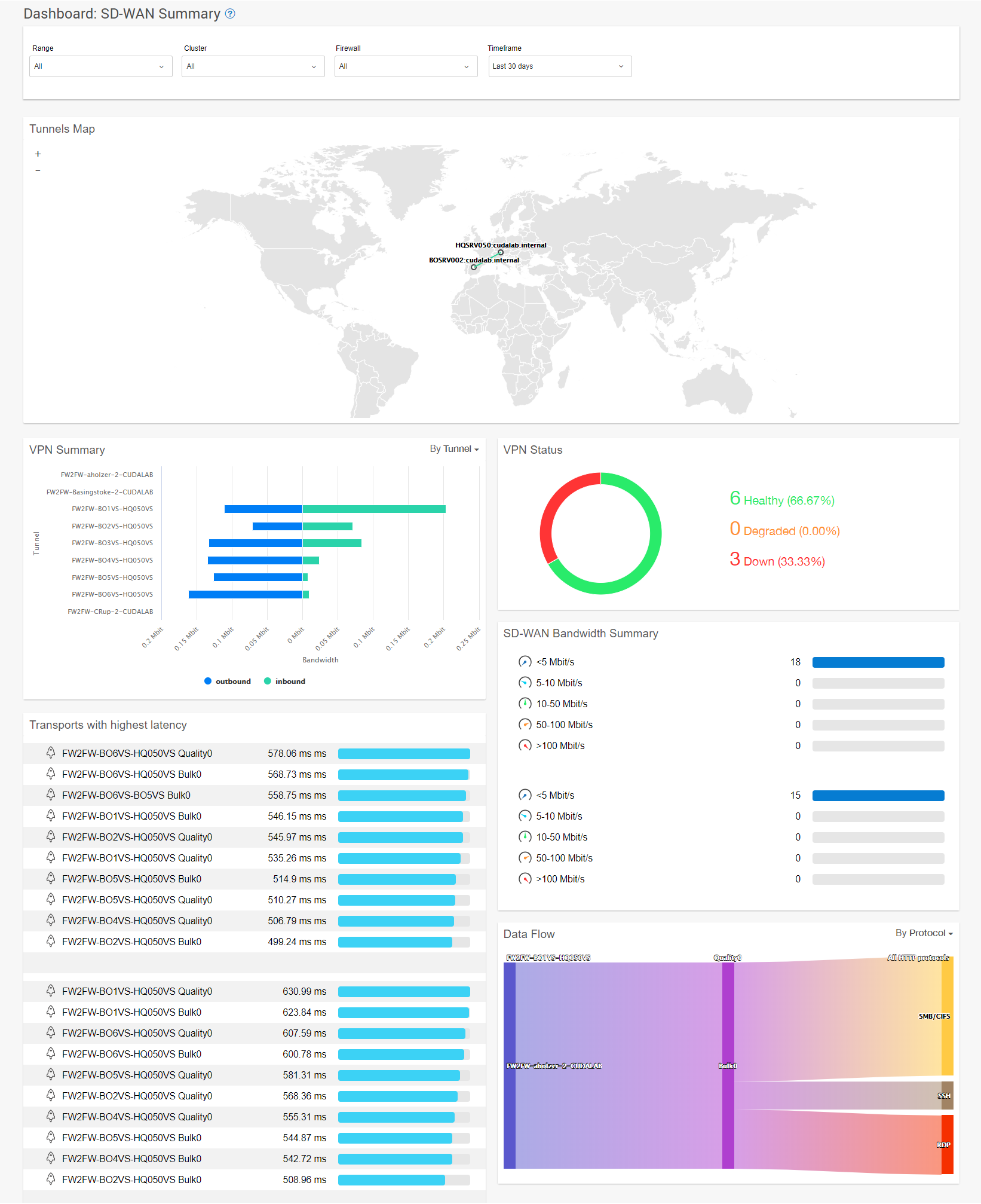 dashboard_sdwan_summary.png