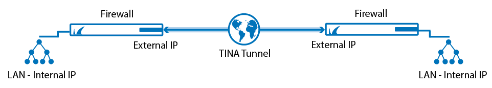 autovpn_tina_tunnel.png