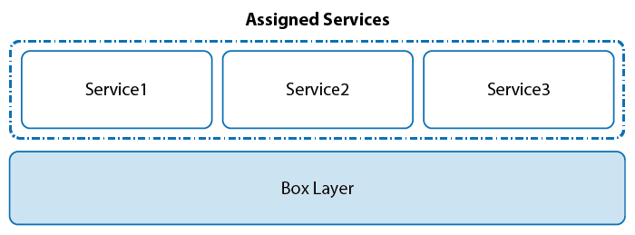 2_layer_model_service_container.png