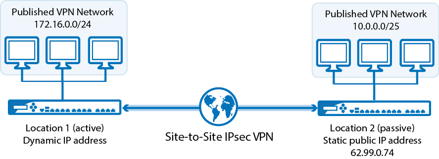 Example Configuring A Site To Site Ipsec Vpn Tunnel