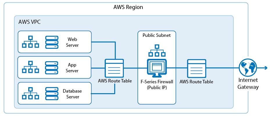 Virtual network gateway vs local network gateway